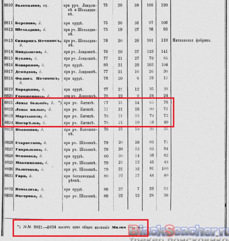 СПИСОК НАСЕЛЕННЫХ МЕСТ КОСТРОМСКОЙ ГУБЕРНИИ КИНЕШЕМСКОГО УЕЗДА ПО СВЕДЕНИЯМ 1870 72 ГОДОВ СКАЧАТЬ БЕСПЛАТНО